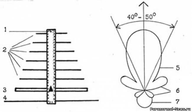Я поразился,когда увидел ортогональную матрицу.которой пользуюсь в многомерных полетах. в Мавзолее.